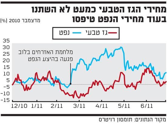 מחירי הגז הטבעי כמעט לא השצנו בעוד מחירי הנפט טיפסו